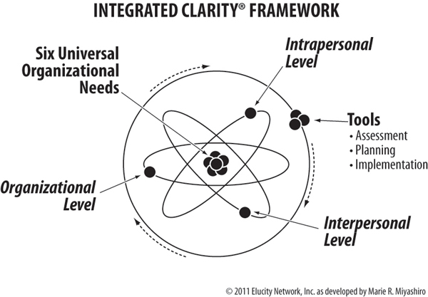 Integrated Clarity Framework